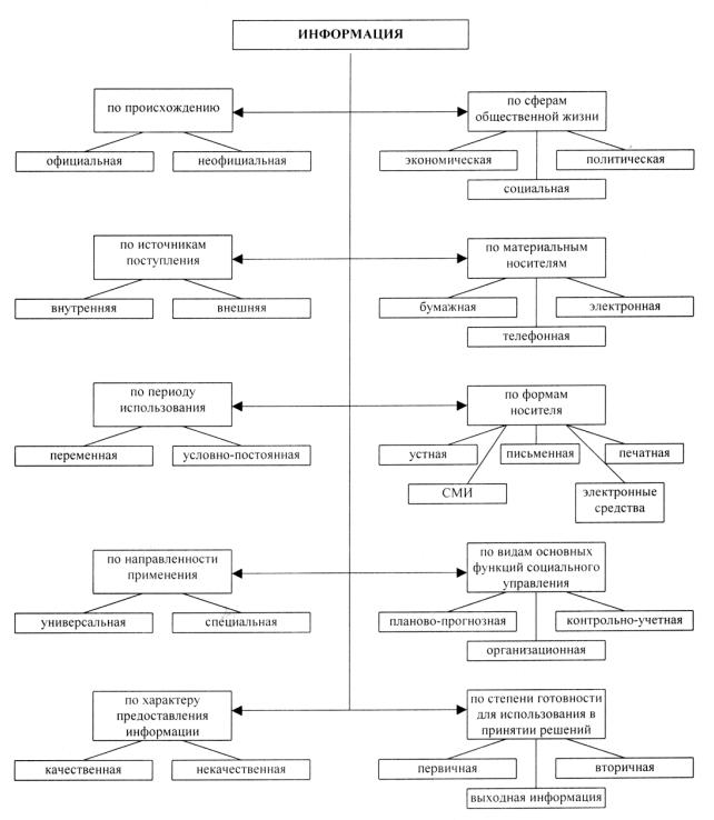 Схема информационного процесса.  Схема: Классификация информации.